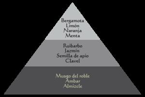 piramide-viaje-darjeeling