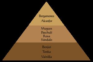 piramide-viaje-especias