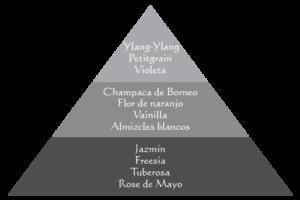 piramide-viaje-malasia