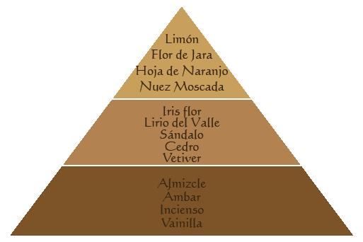 piramide-viaje-oriente
